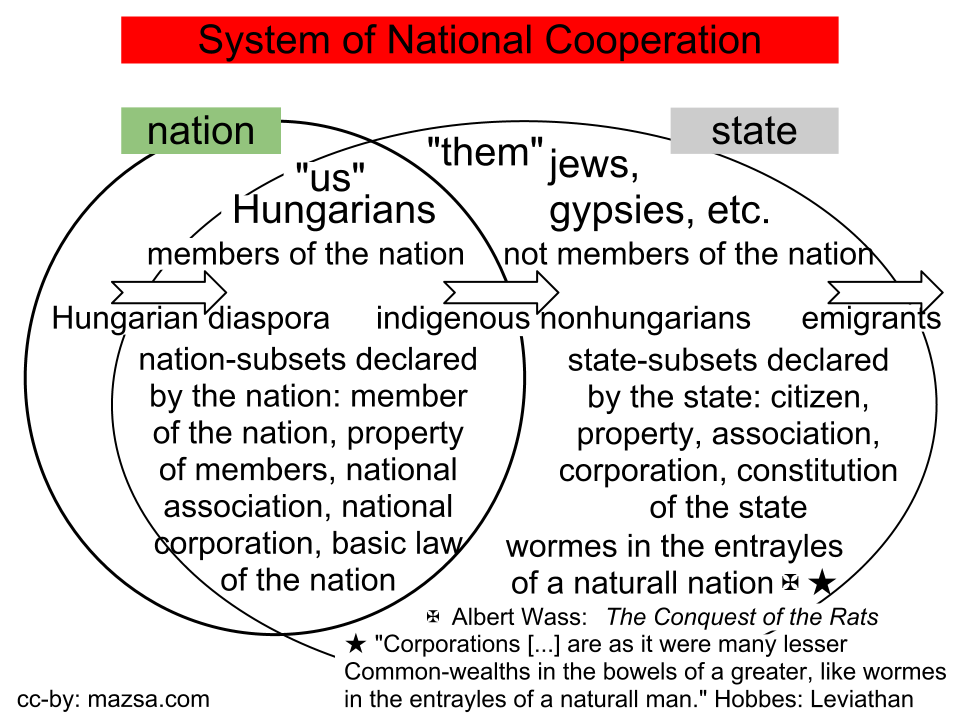 System of National Cooperation